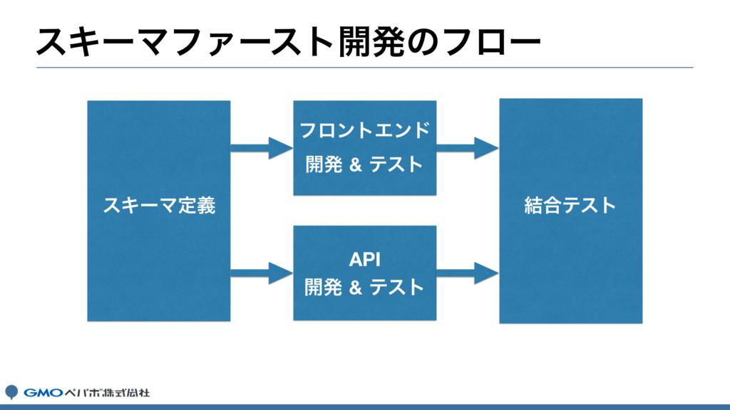 εΩʔϚϑΝʔετ։ൃͷϑϩʔ εΩʔϚఆٛ ϑϩϯτΤϯυ ։ൃ&ςετ API ։ൃ...