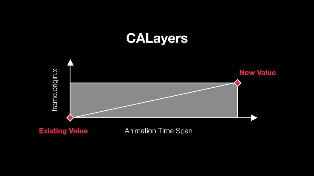 Animation Time Span New Value Existing Value fr...