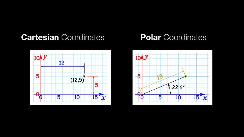Cartesian Coordinates Polar Coordinates