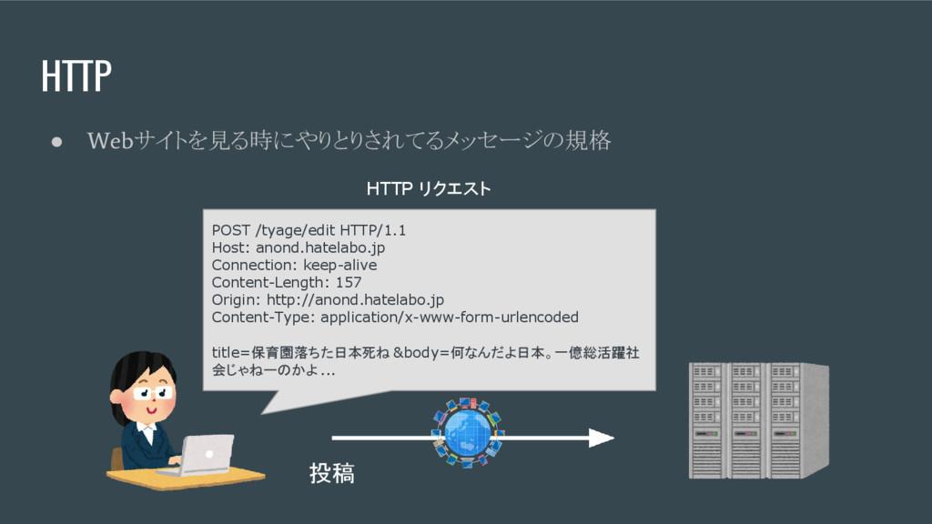 HTTP ● Web サイトを見る時にやりとりされてるメッセージの規格 POST /tyage...