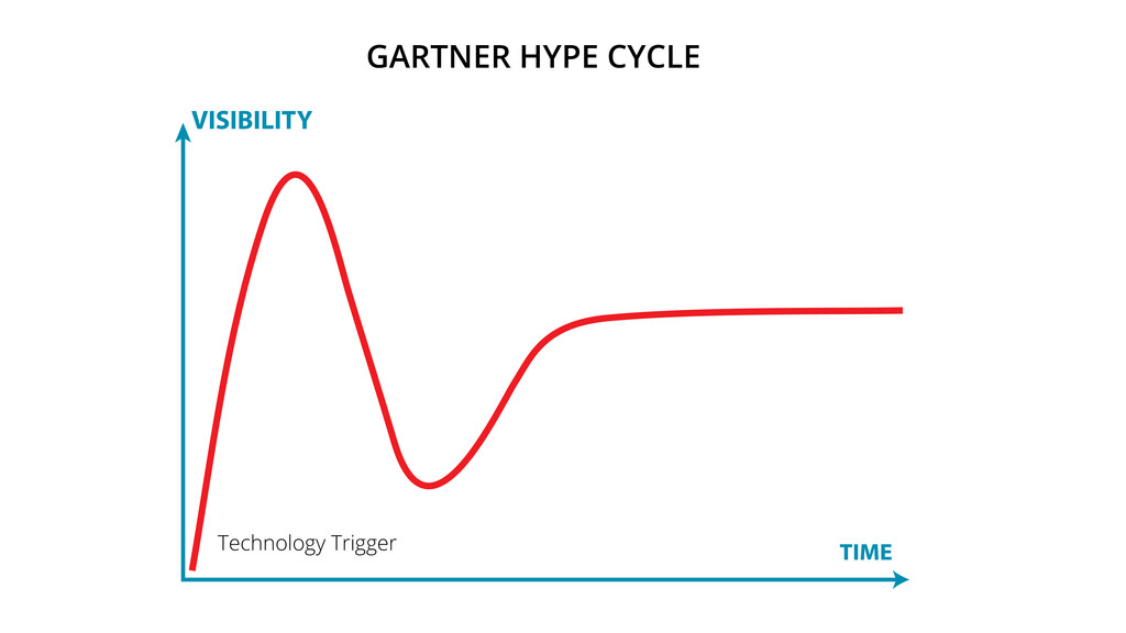 Technology Trigger GARTNER HYPE CYCLE