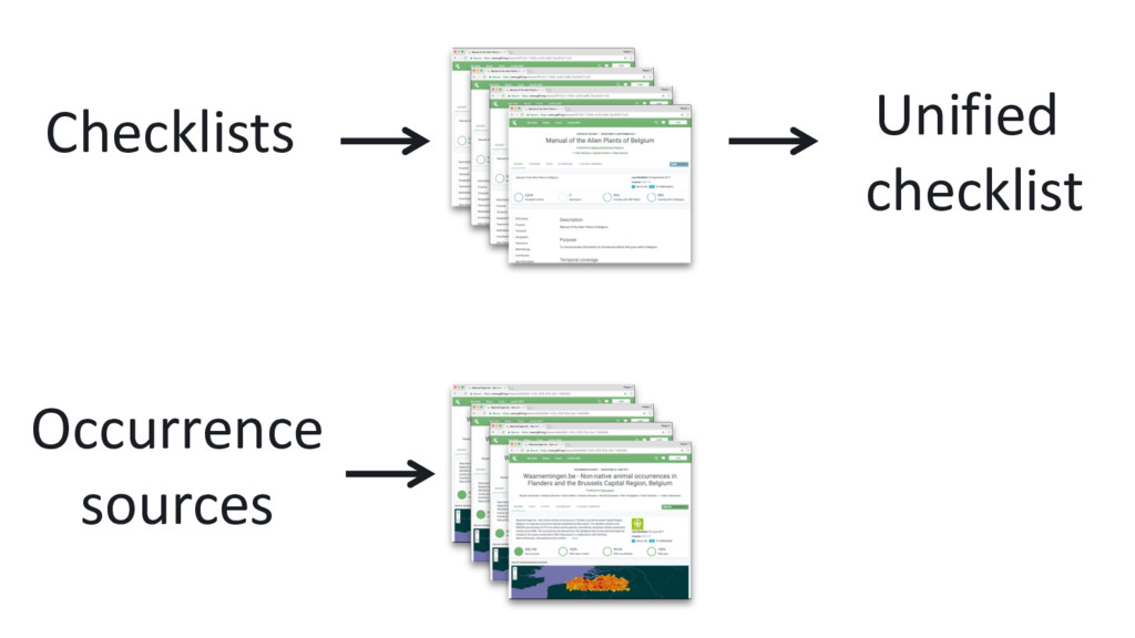 Checklists Occurrence sources Unified checklist