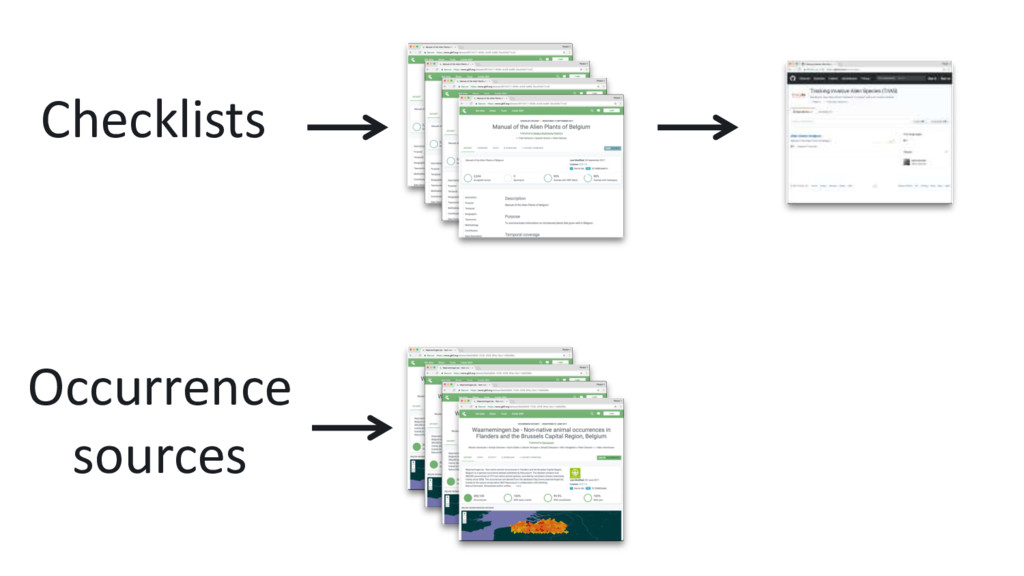 Checklists Occurrence sources