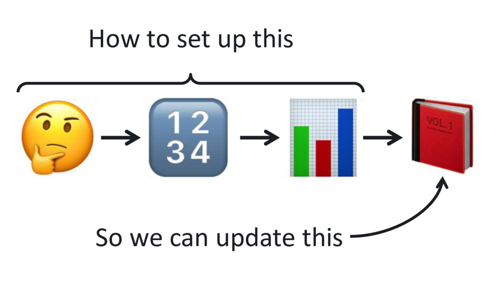 How to set up this So we can update this