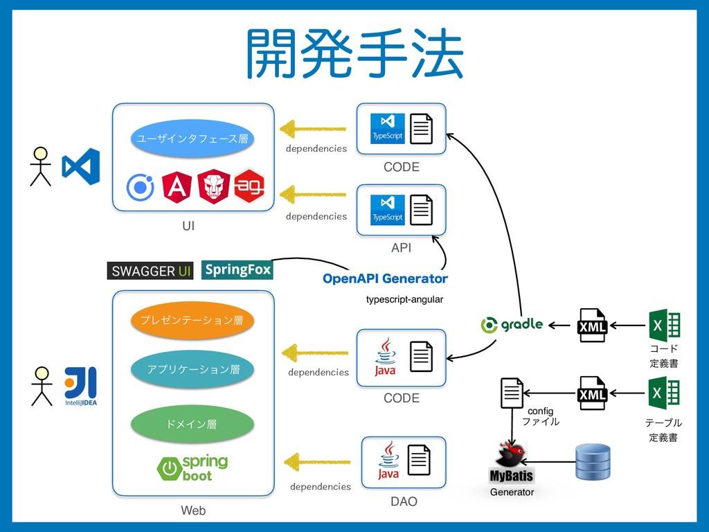 CODE DAO Generator config ϑΝΠϧ Web dependencies ...