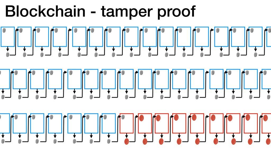 Blockchain - tamper proof