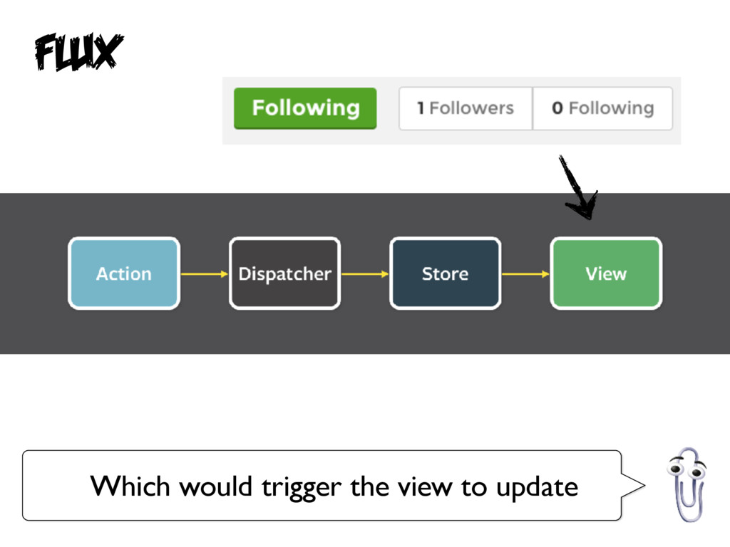 Which would trigger the view to update Flux