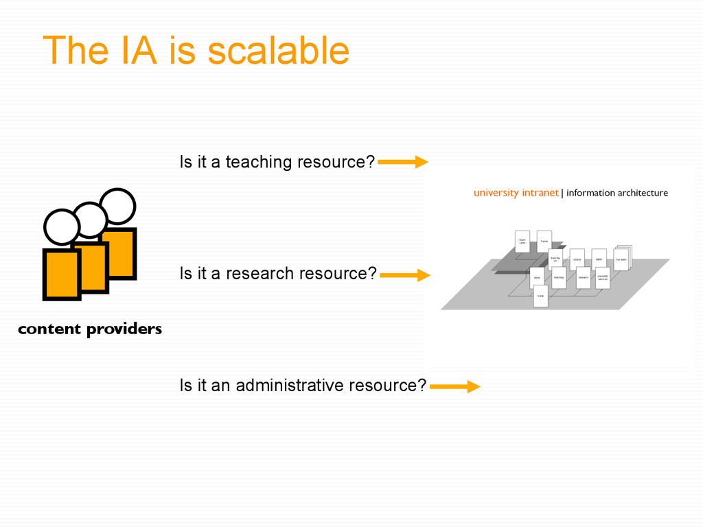 The IA is scalable Is it a teaching resource? c...