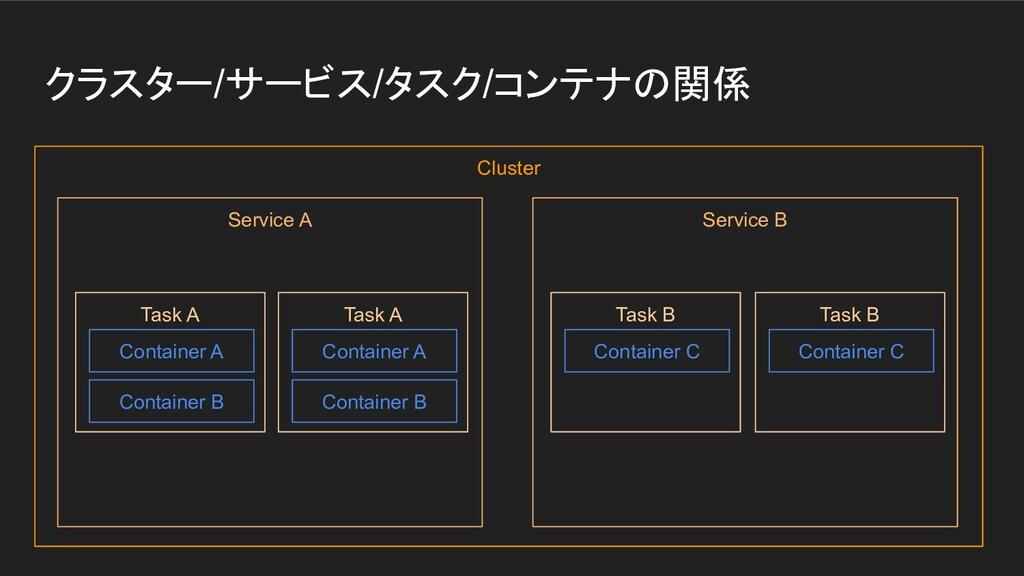 クラスター/サービス/タスク/コンテナの関係 Cluster Service A Task A...