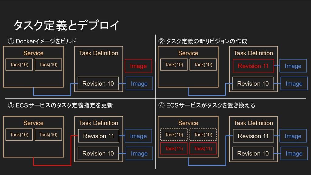 タスク定義とデプロイ ① Dockerイメージをビルド ② タスク定義の新リビジョンの作成 ③...