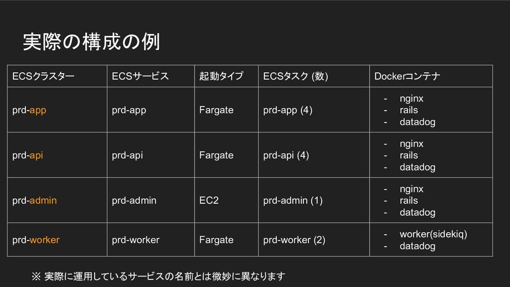 実際の構成の例 ECSクラスター ECSサービス 起動タイプ ECSタスク (数) Docke...