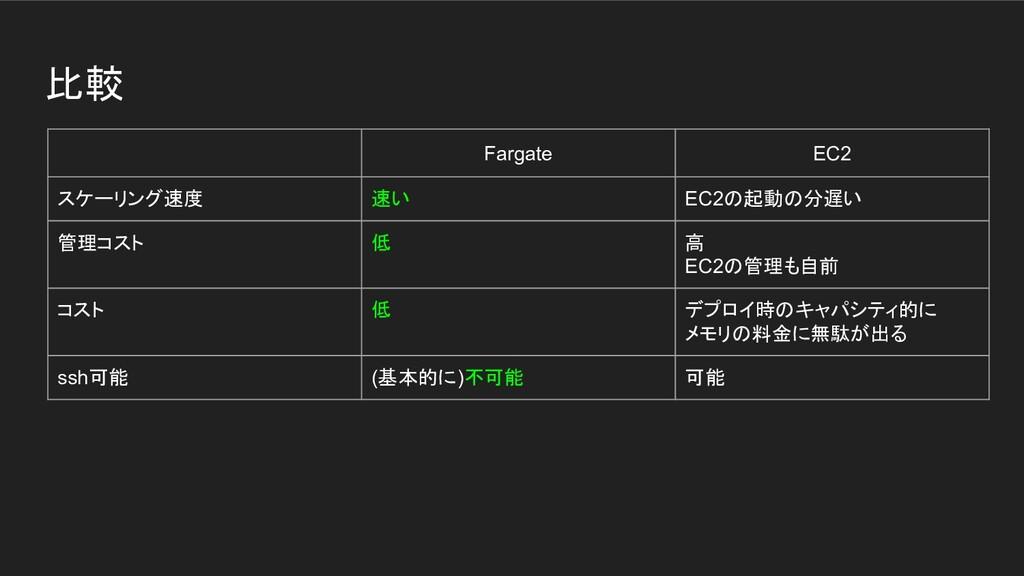 比較 Fargate EC2 スケーリング速度 速い EC2の起動の分遅い 管理コスト 低 高...