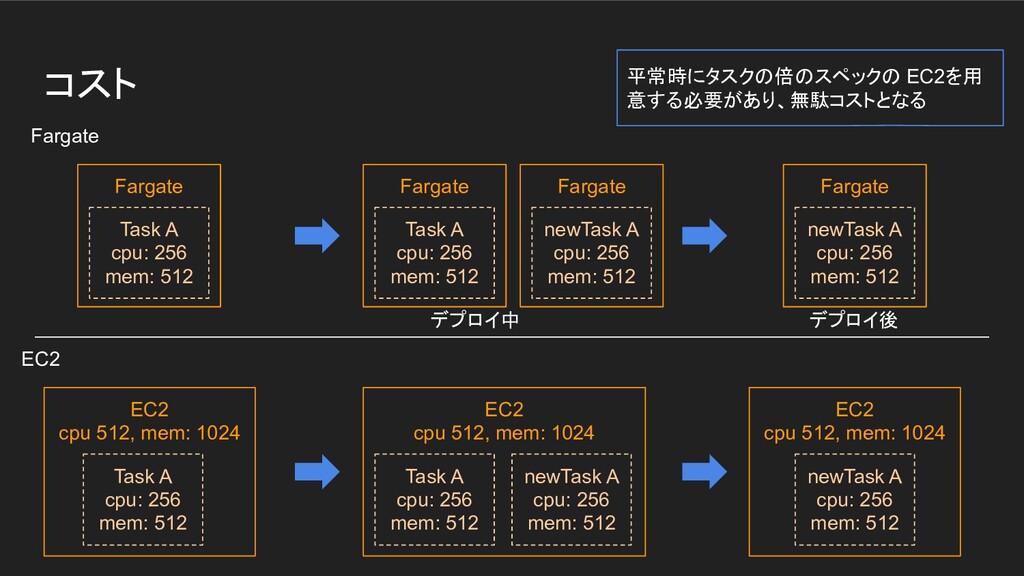 コスト Fargate EC2 Fargate Task A cpu: 256 mem: 51...