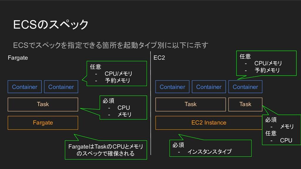 ECSのスペック ECSでスペックを指定できる箇所を起動タイプ別に以下に示す Fargate ...