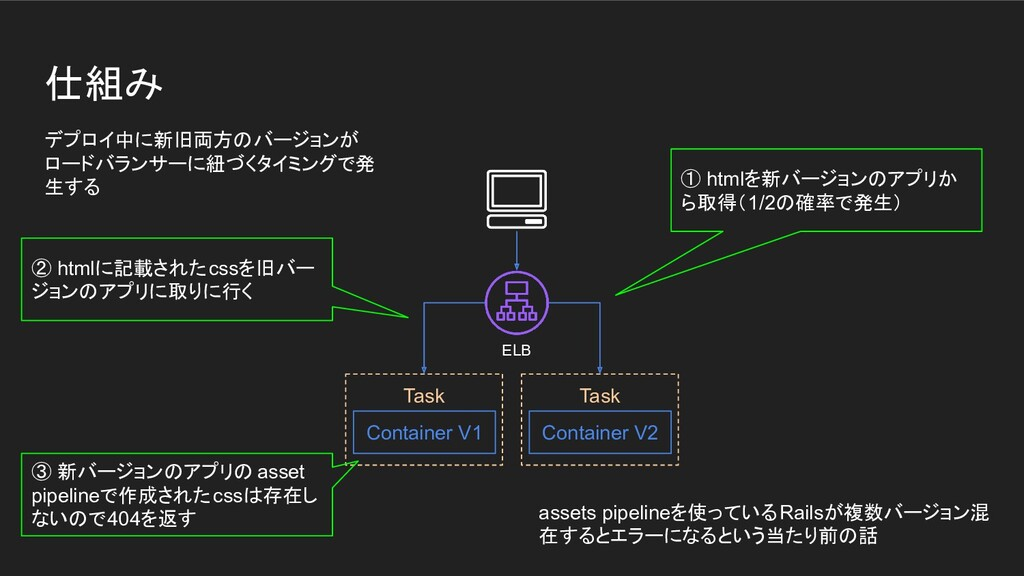 仕組み Task Container V1 Task Container V2 ① htmlを...