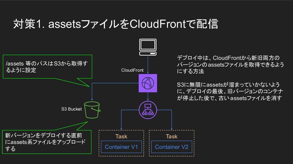 対策1. assetsファイルをCloudFrontで配信 Task Container V1...