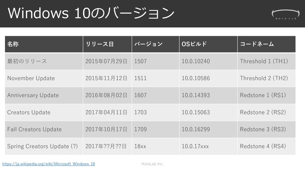 Windows 10のバージョン 名称 リリース日 バージョン OSビルド コードネーム 最初...