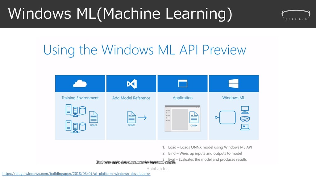 Windows ML(Machine Learning) HoloLab Inc. https...
