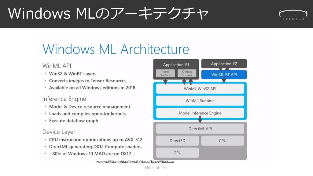 Windows MLのアーキテクチャ HoloLab Inc.