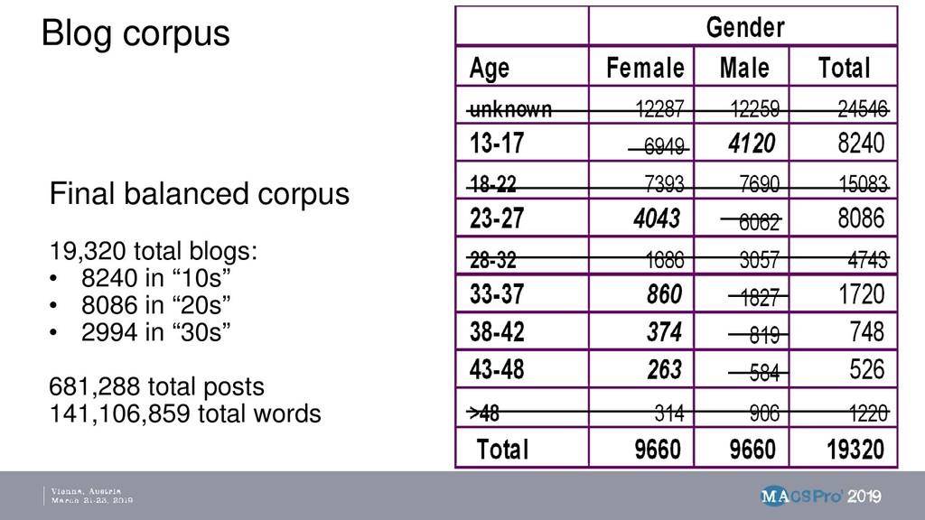Blog corpus Final balanced corpus 19,320 total ...