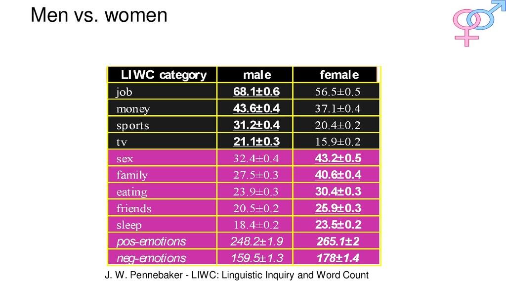 Men vs. women J. W. Pennebaker - LIWC: Linguist...