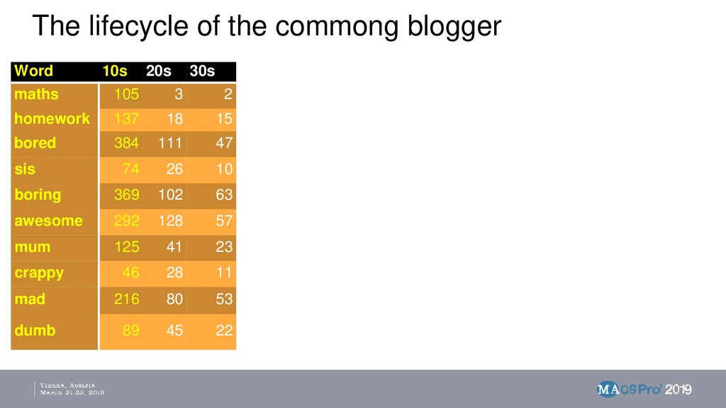 The lifecycle of the commong blogger Word 10s 2...