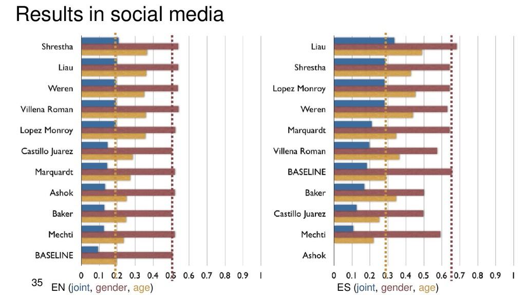 35 Results in social media EN (joint, gender, a...