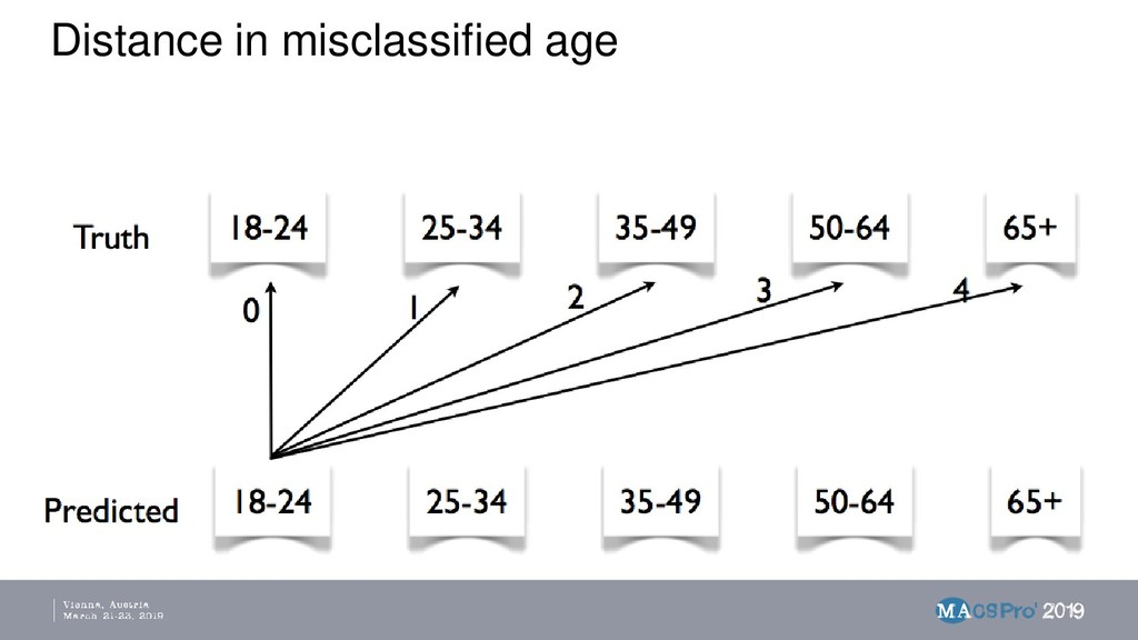 Distance in misclassified age