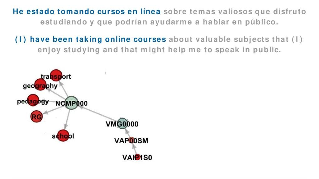 EmoGraph 46 He estado tomando cursos en línea s...