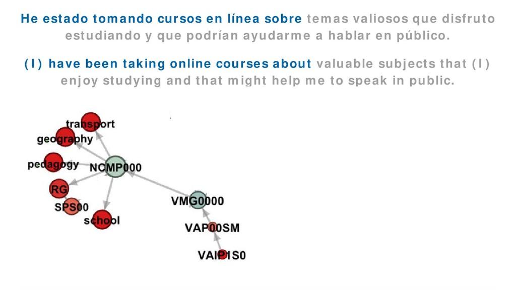 EmoGraph 47 He estado tomando cursos en línea s...