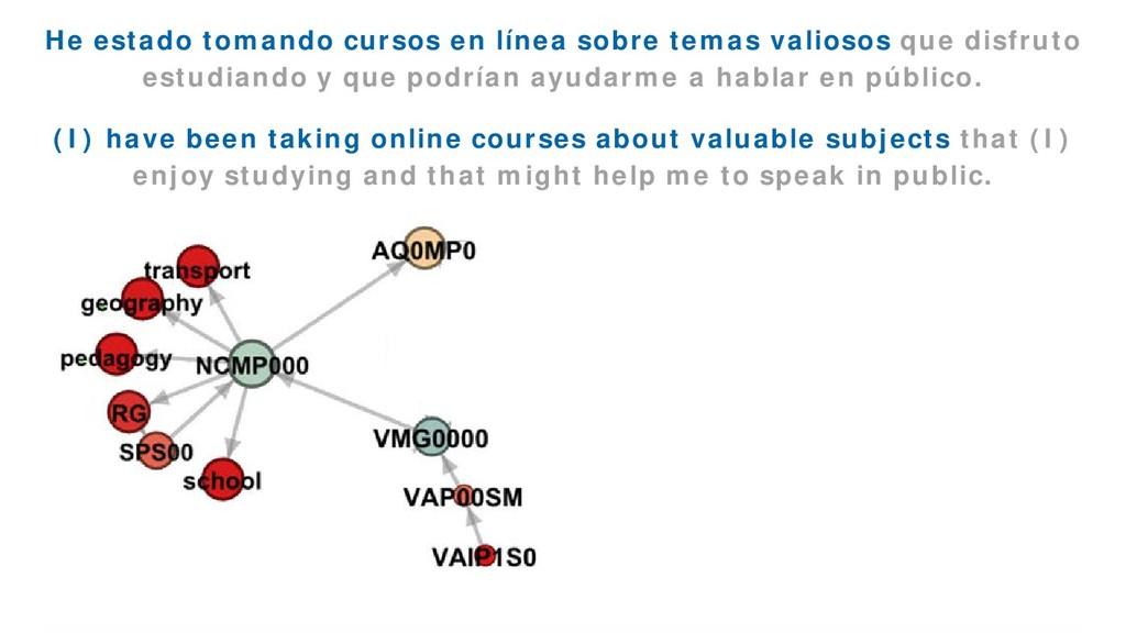 EmoGraph 49 He estado tomando cursos en línea s...