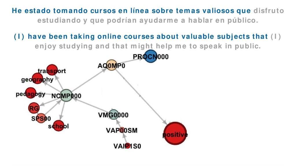 EmoGraph 51 He estado tomando cursos en línea s...