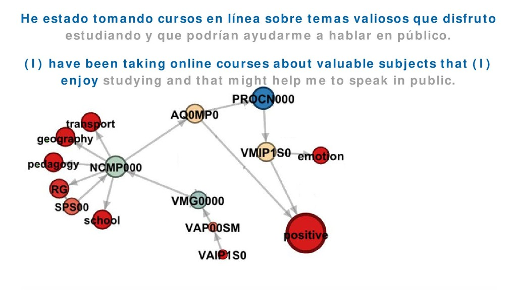 EmoGraph 54 He estado tomando cursos en línea s...