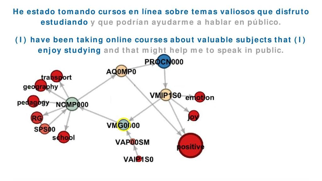 EmoGraph 56 He estado tomando cursos en línea s...