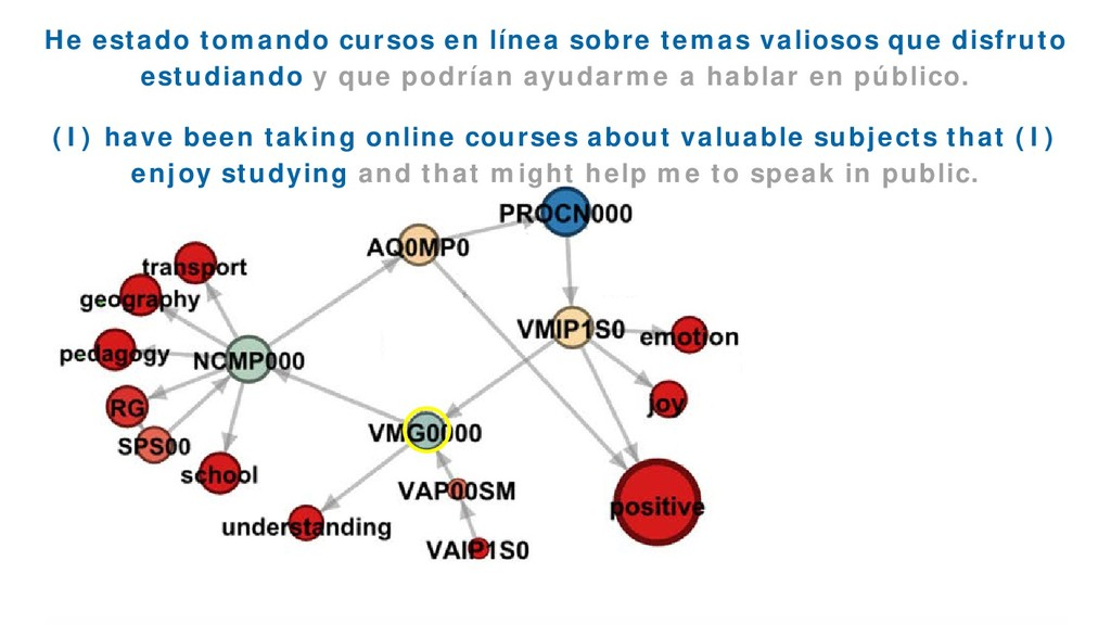 EmoGraph 57 He estado tomando cursos en línea s...
