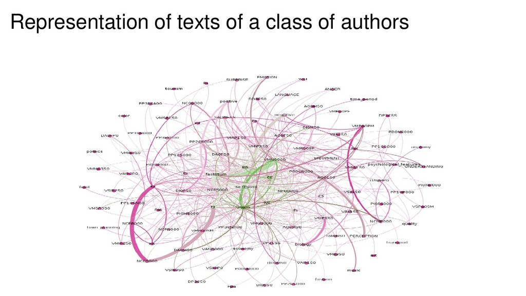 Representation of texts of a class of authors