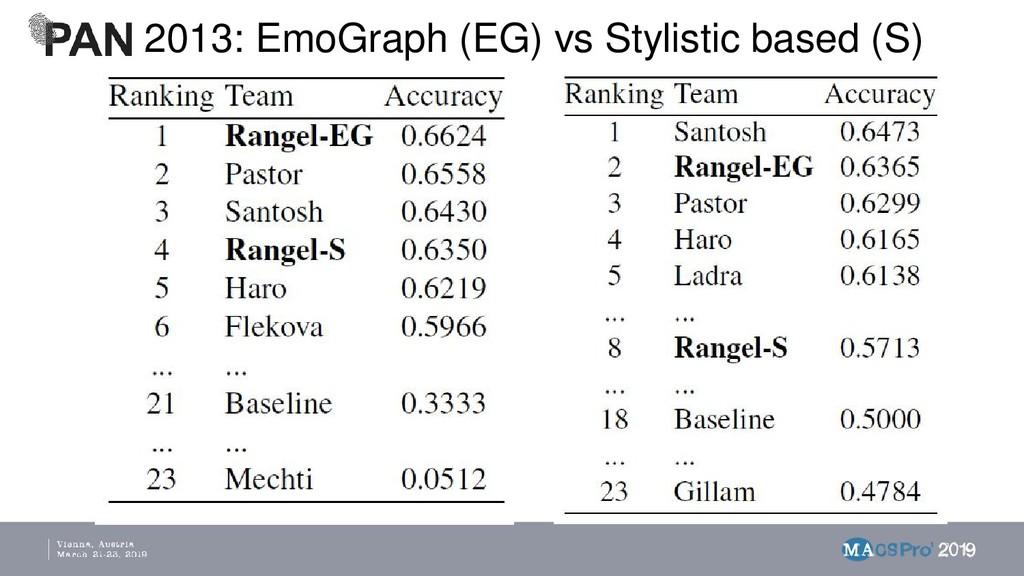 2013: EmoGraph (EG) vs Stylistic based (S)