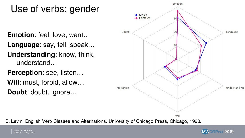 Use of verbs: gender Emotion: feel, love, want…...