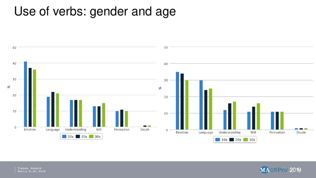Use of verbs: gender and age