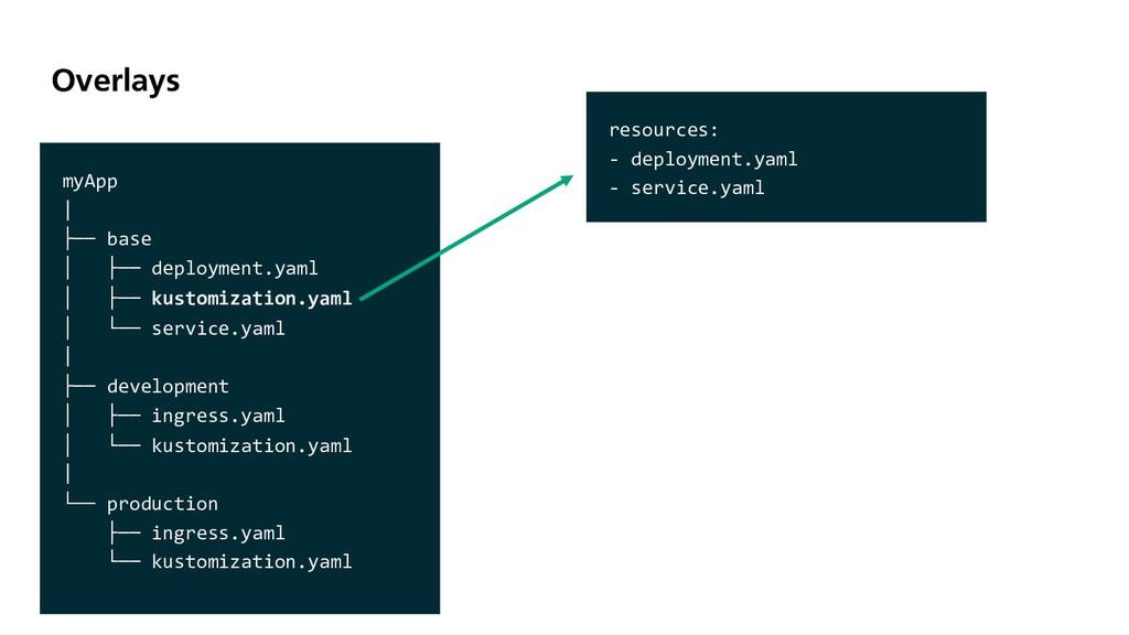 Overlays myApp   ├── base │ ├── deployment.yaml...