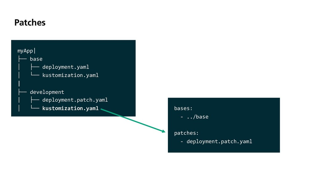 Patches myApp| ├── base │ ├── deployment.yaml │...
