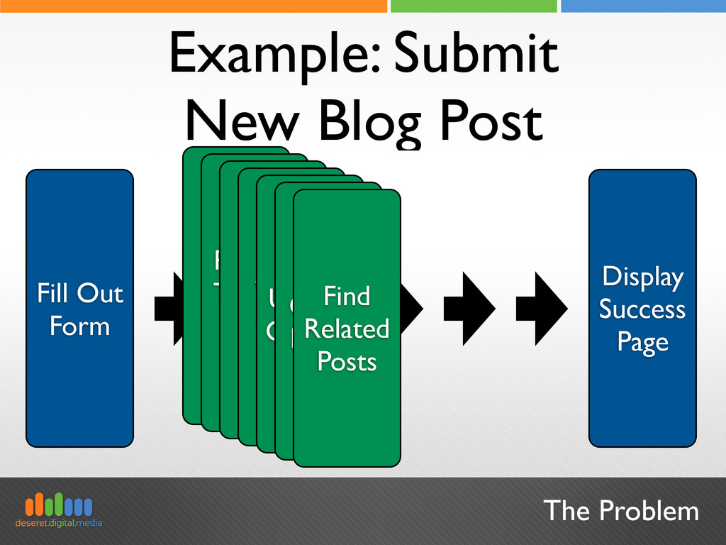 The Problem Example: Submit New Blog Post Fill ...