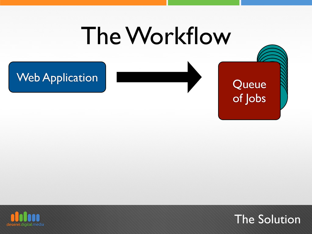 Job Web Application The Solution The Workflow Jo...