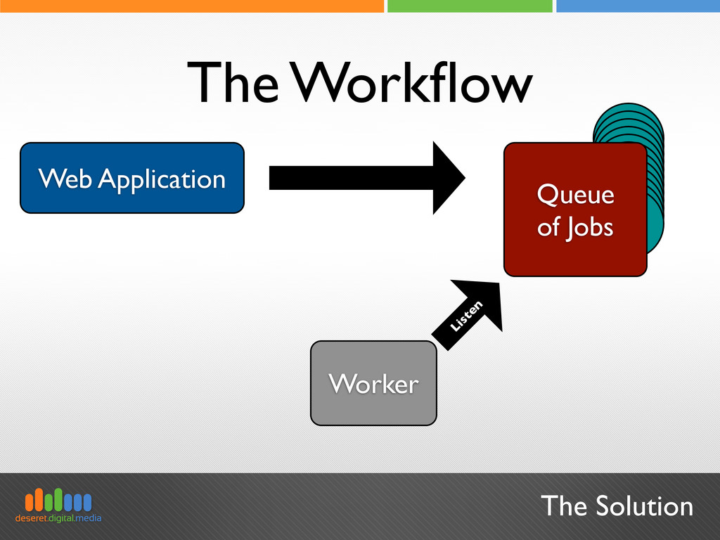 Job Web Application The Solution The Workflow Li...