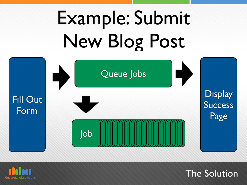 The Solution Example: Submit New Blog Post Fill...