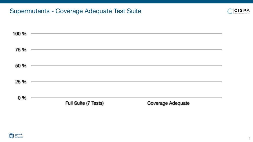 Supermutants - Coverage Adequate Test Suite 0 %...