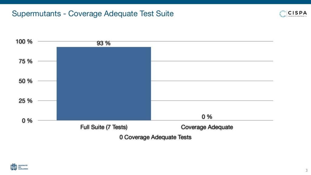Supermutants - Coverage Adequate Test Suite 0 C...
