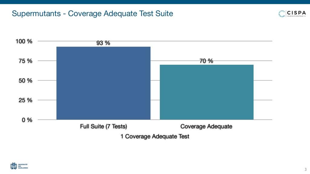Supermutants - Coverage Adequate Test Suite 1 C...