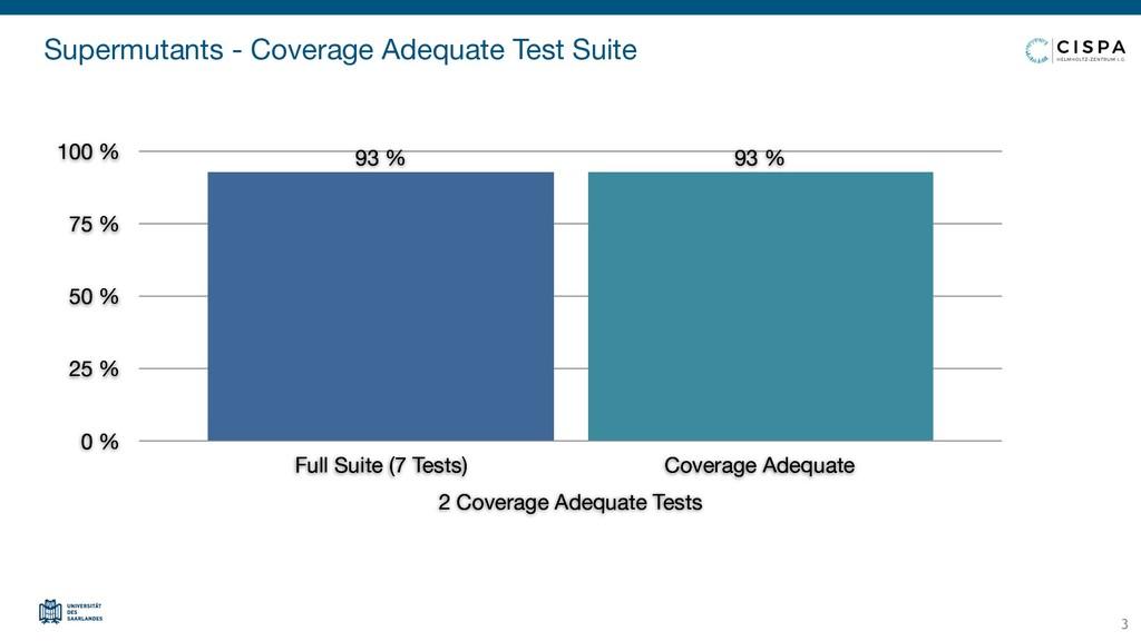 Supermutants - Coverage Adequate Test Suite 2 C...