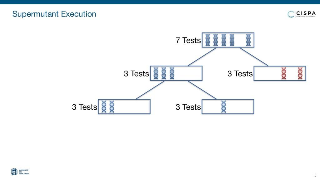 Supermutant Execution 5 3 Tests 3 Tests 3 Tests...